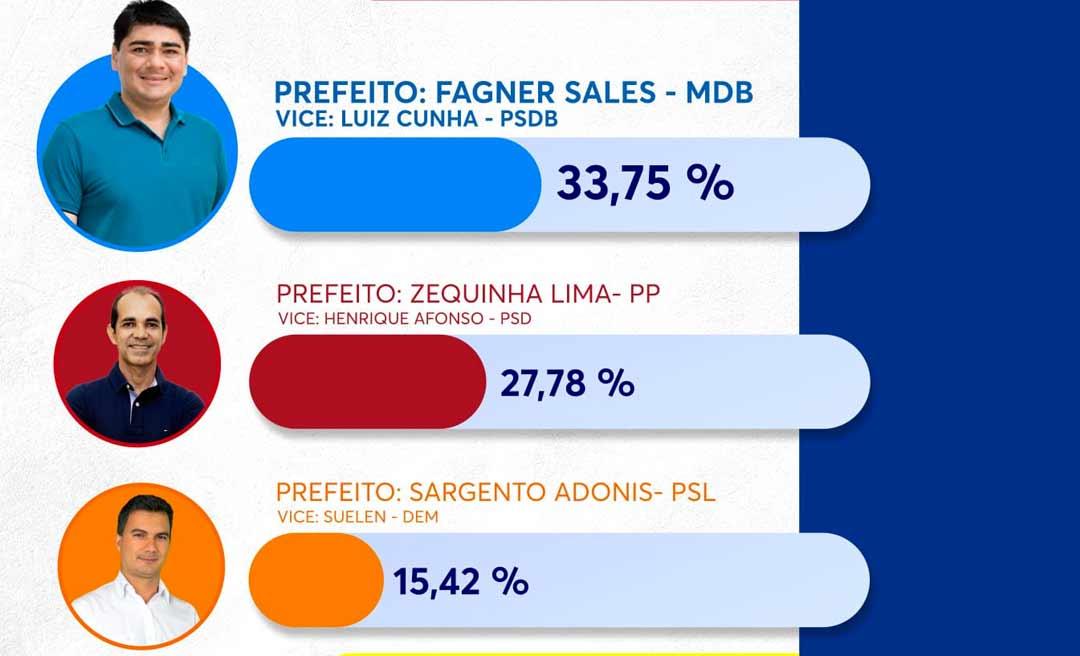 Fagner Sales, do MDB, lidera preferência do eleitorado de Cruzeiro do Sul, diz pesquisa